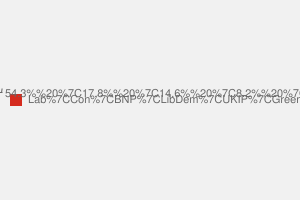 2010 General Election result in Barking